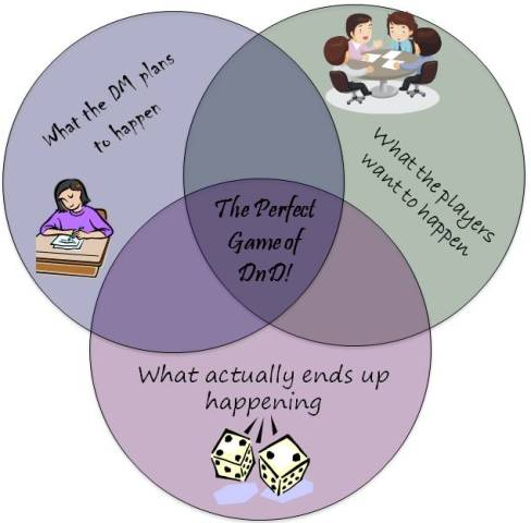 Girls are geeks the perfect dnd game a venn diagram you ccuart Gallery